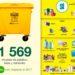 Cada riojano reciclará este año un 10,2% más de envases que el pasado año